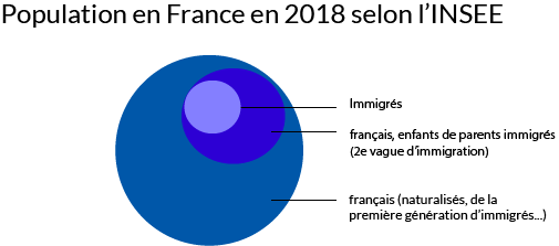 population immigrée en France en 2018 selon INSEE graphique Podcasts inclusif